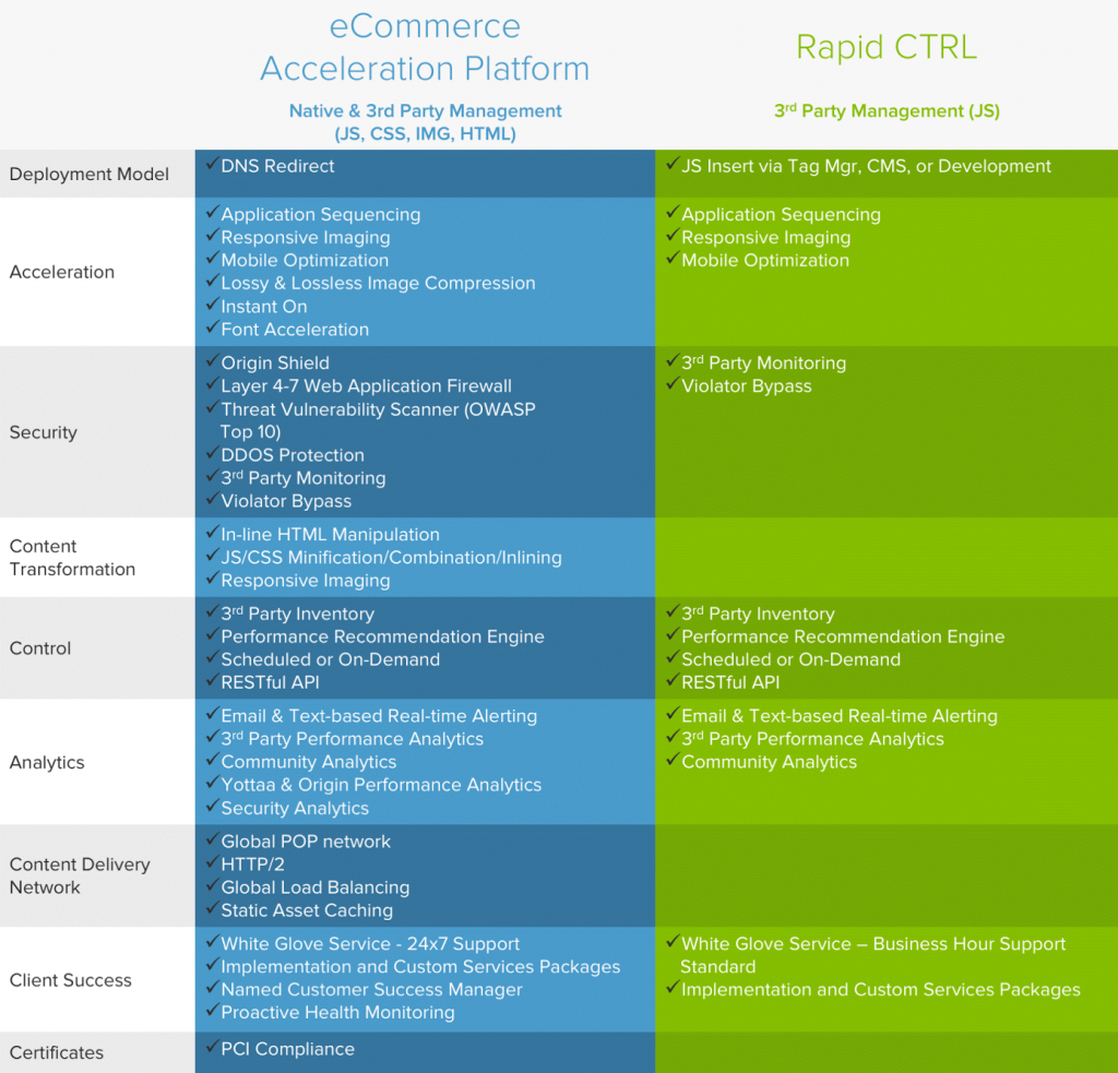 eCommerce Acceleration Platform and Rapid CTRL by Yottaa